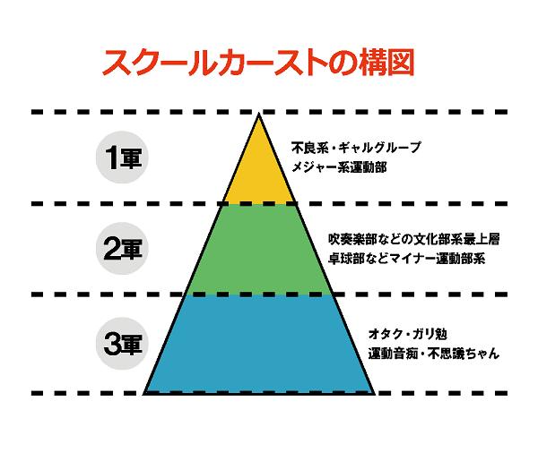 スクールカーストの構図 (1)